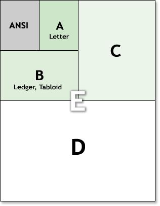 ANSI paper sizes illustration